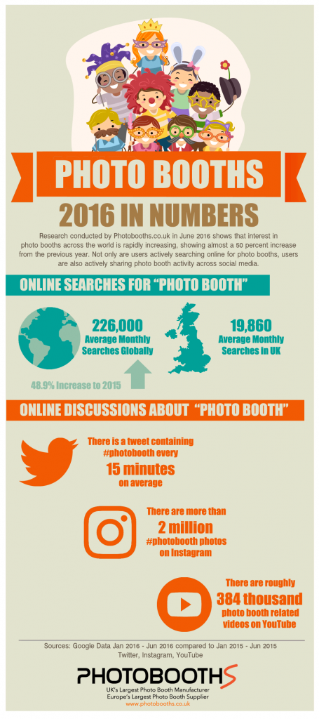 Photo Booth Inforaphic showing trends and statistics for 2016