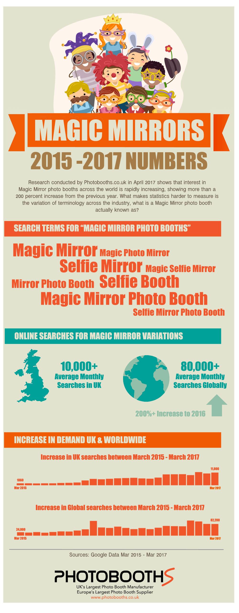 MirrorInfographic